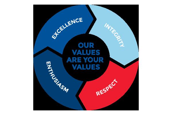 TMX Values Chart